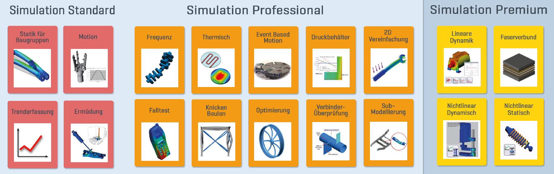 SolidWorks Simulation Packages