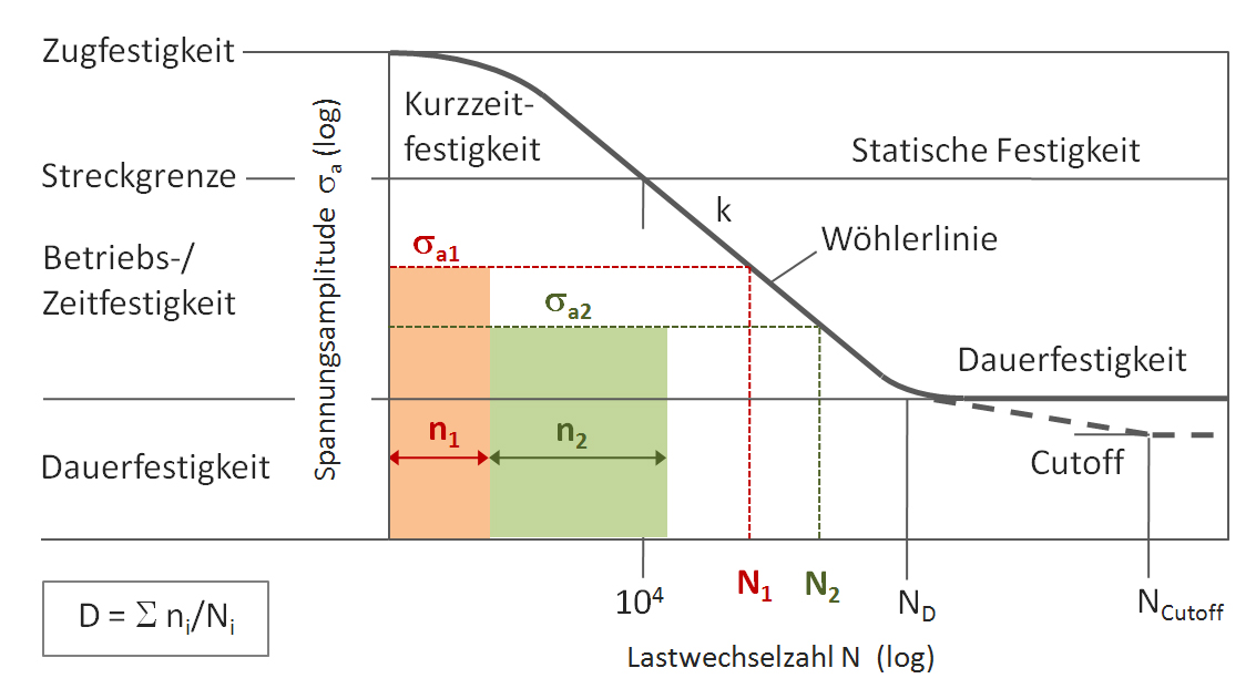 LIMIT Wöhlerlinie