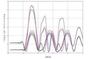 Regalbediengerät Simulation