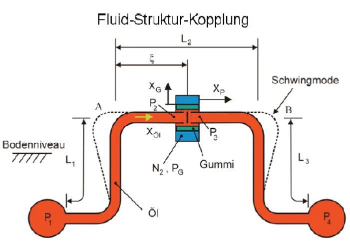 Rohrleitungsschwingung 2